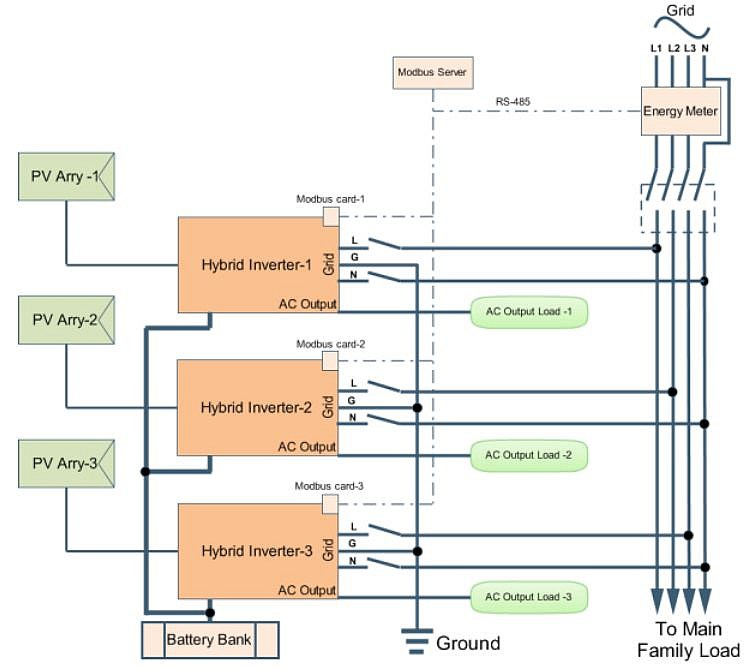 modbus server is an additional hardware required when users need to combine  multiple units of inverters, such as in a 3-phase configuration, where  there are